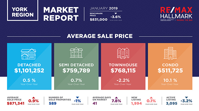York Region Real Estate Report 2019
